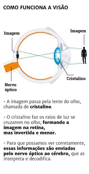 927c2213ee Entenda como funcionam os óculos | GaúchaZH